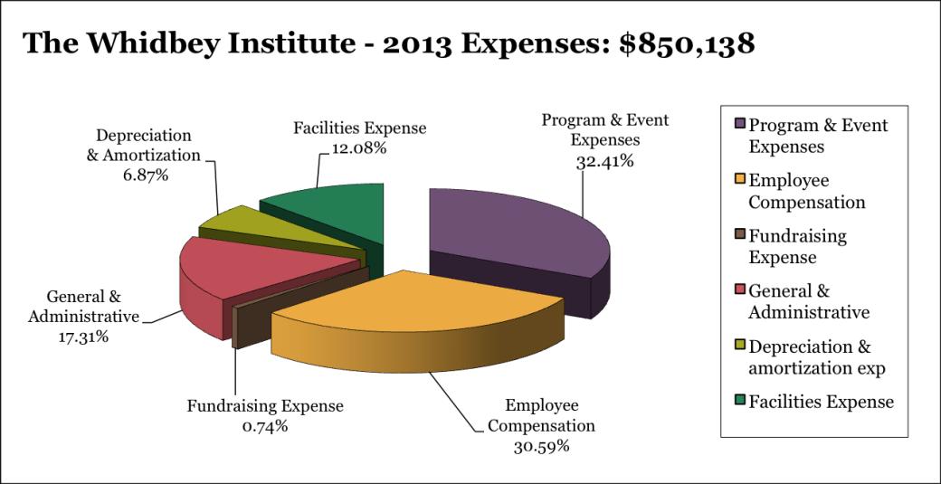 2013 Expenses: $850,138
